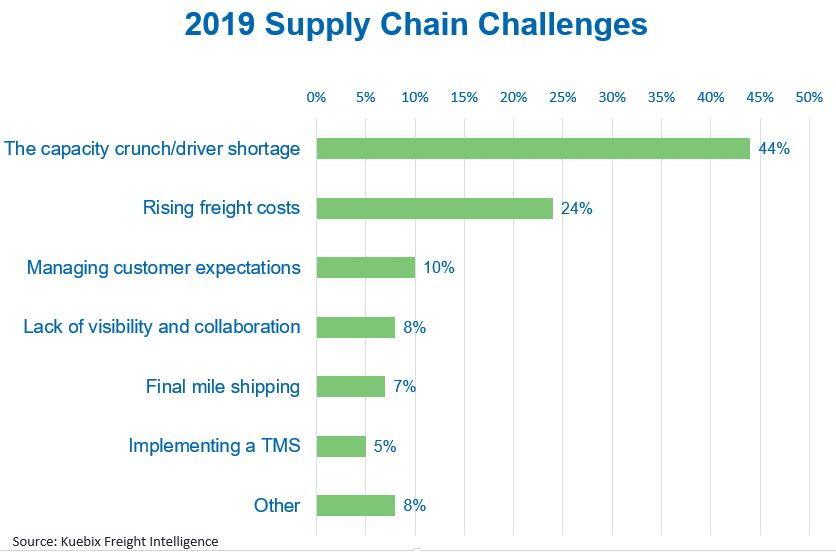 2019 Supply Chain Challenges image