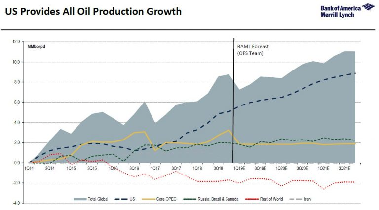Oil Production Growth US