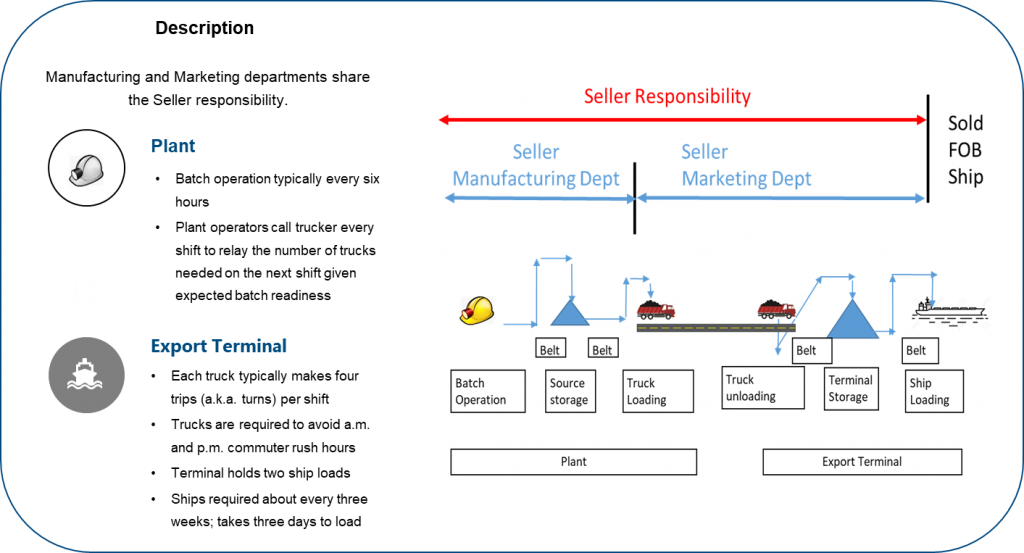 Existing Supply Chain
