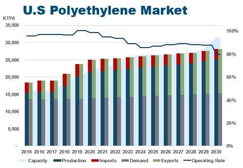 US Polyethylene Market
