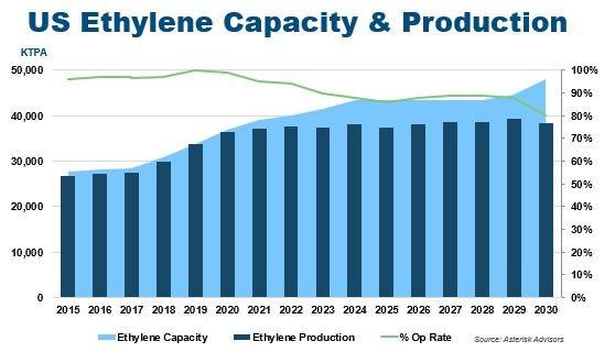 ethylene capacity and production growth chart